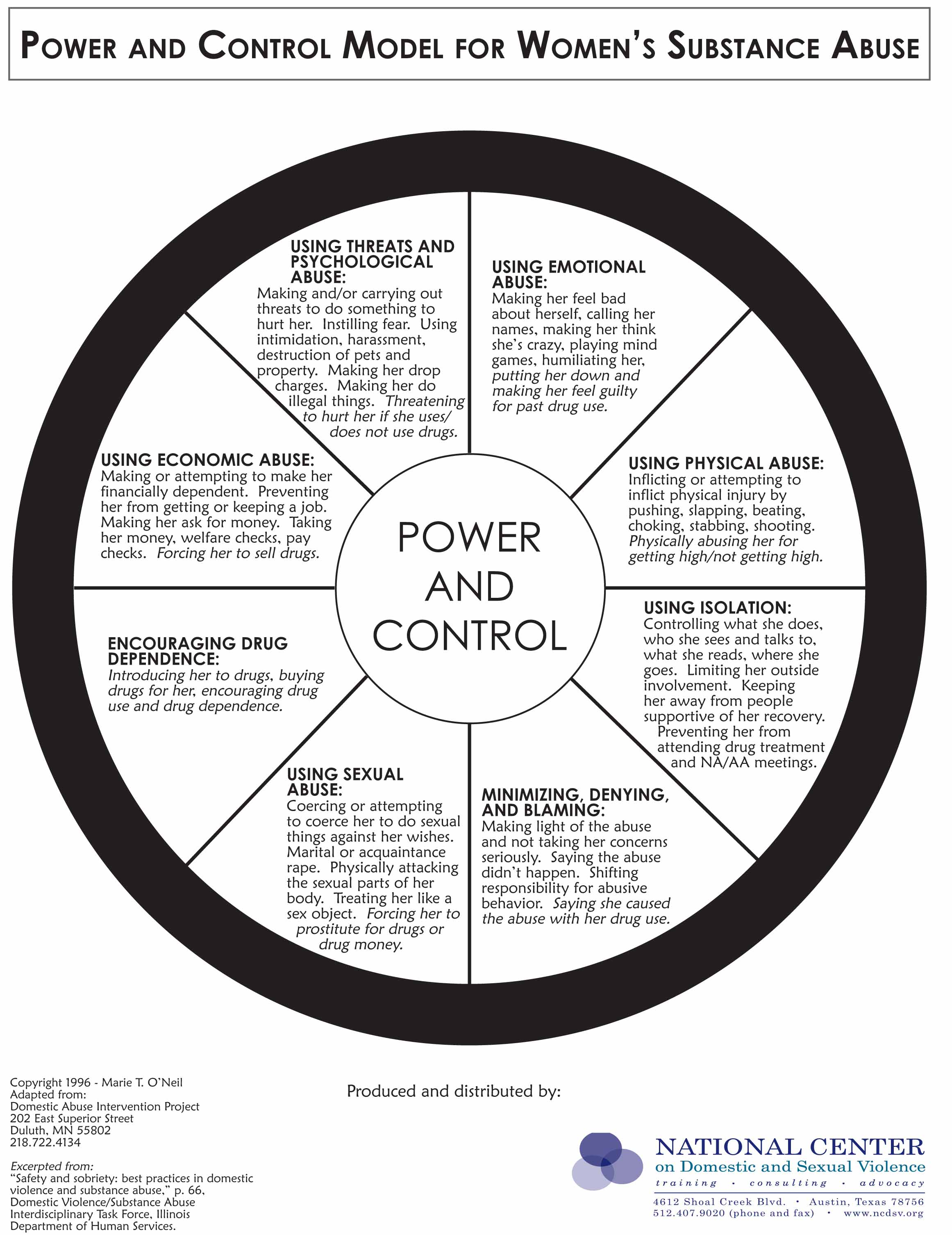 2010 girls women alcohol and pregnancy page 2 power and control model for women s substance abuse copyright © 1996 marie t o neil adapted from the power and control wheel developed by the domestic
