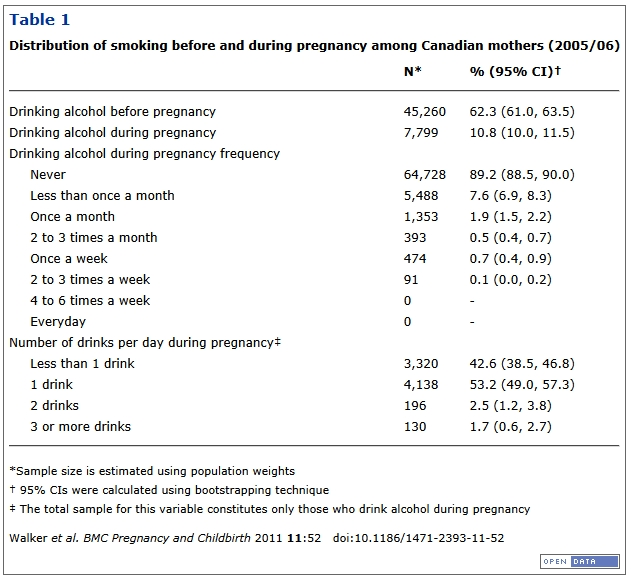 ... alcohol during their pregnancy. As you can see in the table below, ...